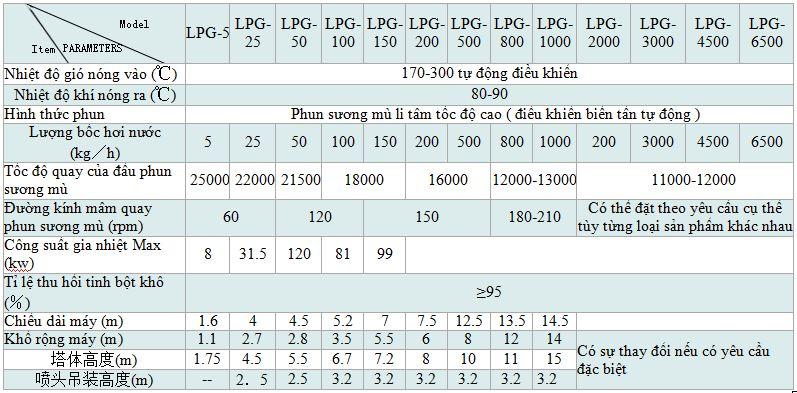 Thông số kỹ thuật máy sấy phun