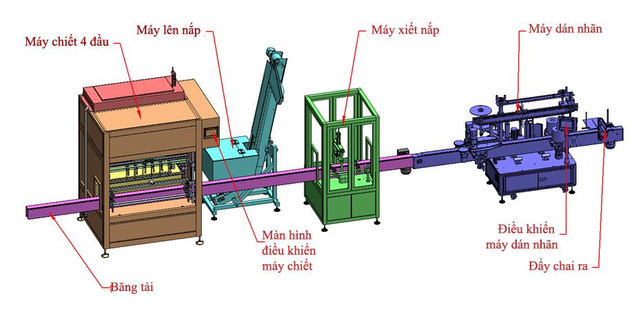 dây chuyền máy chiết rót dán nhãn xiết nắp chai tự động